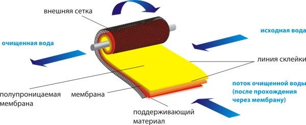 как устроена осмотическая мембрана