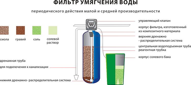 http://www.filtersforwater.ru/UserFiles/Image/Umyagchenie_vody/Umyagchenie_vidy_shema_1.jpg