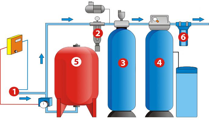 Фильтр грубой очистки воды 3.