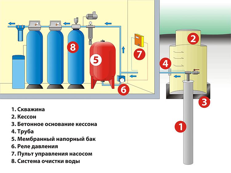 Схема очистки воды под ключ в